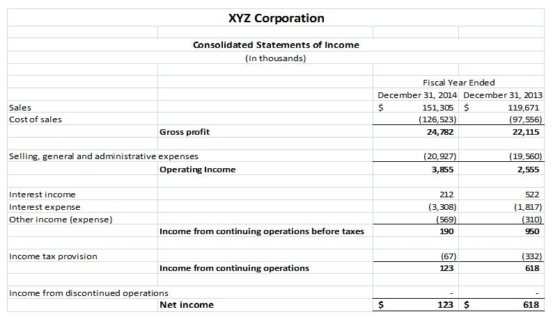 K ar dating limitations of financial statements