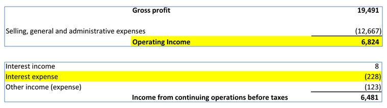 The Basics of Financial Statement Analysis